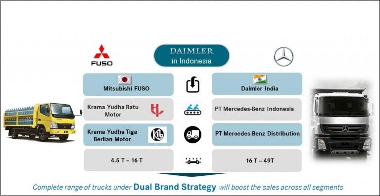 Lowongan kerja Terbaru PT.Daimler Commercial Vehicles Indonesia (DCVI)