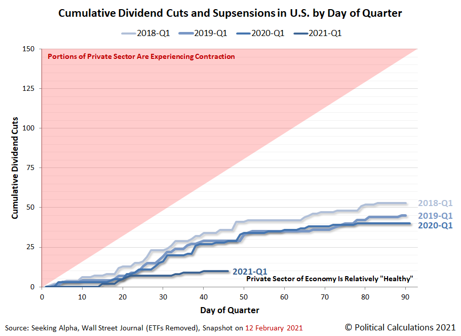 Cumulative Dividend Cuts and Supsensions in U.S. by Day of Quarter, 2018Q1 vs 2019Q1 vs 2020Q1 vs 2021Q1, Snapshot on 12 February 2021