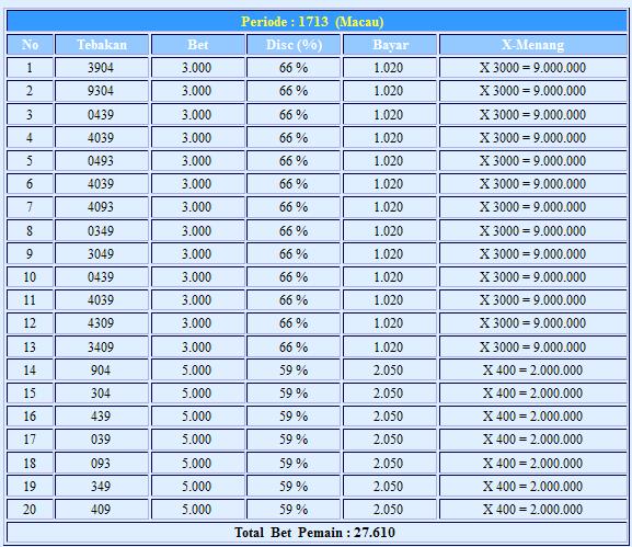 daftar togel sidney hari ini