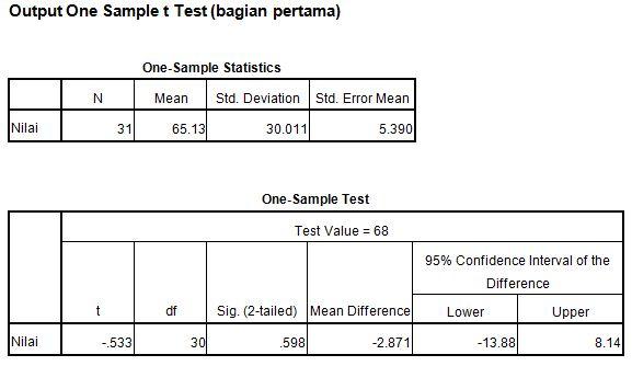 Contoh Soal Uji T T Test One Sample T Test Analisis Bagian Ii