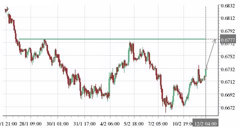 تحليل زوج AUD/USD صاعد على المدى القصير