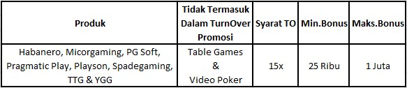 Tabel reload bonus 25% slot