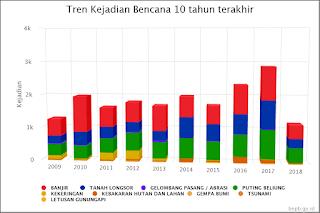 Macam-macam Bencana Alam yang Kerap Terjadi di Indonesia 1