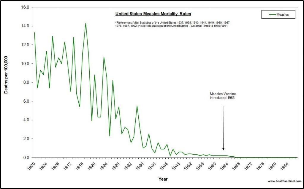 Vacinas contra sarampo matam mais pessoas que sarampo, dados do CDC comprovam