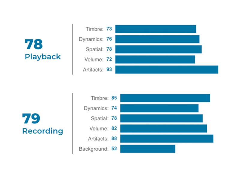 Audio score breakdown