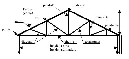 Estructuras met licas tipos de armaduras - Tipos de estructura metalica ...