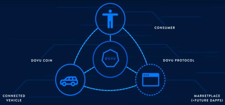 DOVU - Membangun Mobilitas Data Yang Terdesentralisasi Pada Jaringan Blockchain