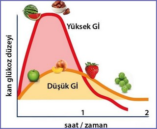 Glisemik indeks kan şekeri düzeyi