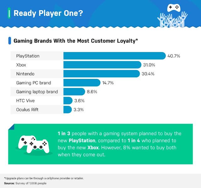 lealtad de los usuarios a PlayStation, Xbox, Nintendo