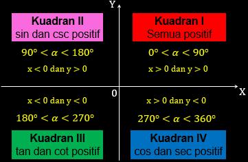 Nilai-Perbandingan-Trigonometri-di-Berbagai-Kuadran