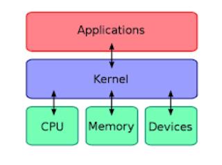 Fungsi dan Pengertian Kernel pada Sistem Operasi Komputer