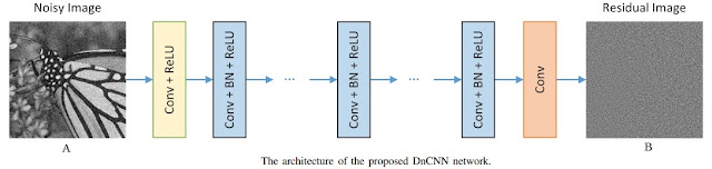 Deep Convolutional Neural Networks