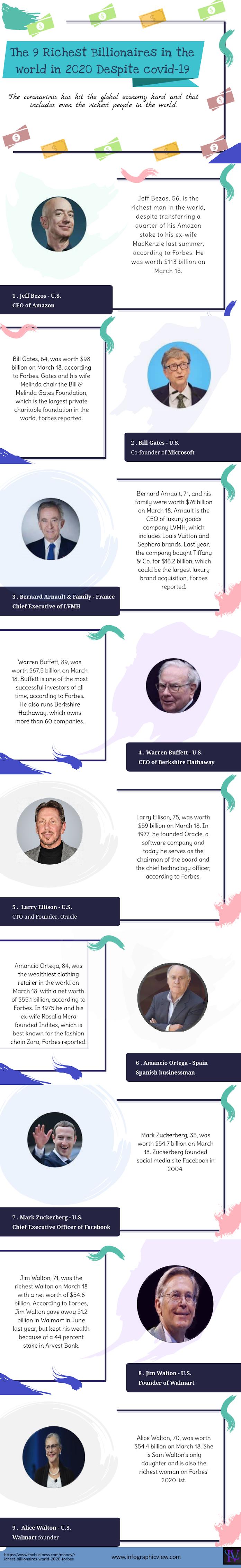The 9 Richest Billionaires in the world in 2020 Despite covid-19 #infographic