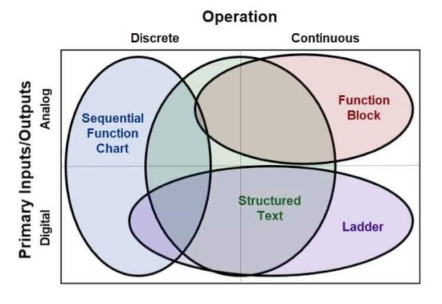 لغات البرمجة المستخدمة لبرمجة الـ PLC