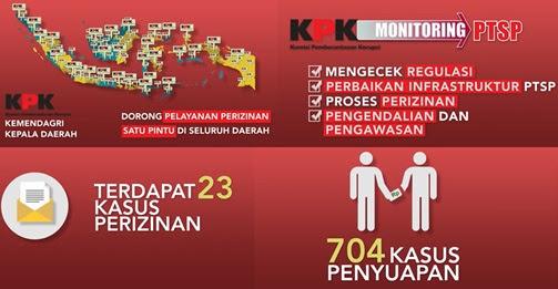 KPK RI Cegah Korupsi Dengan Perbaikan Sistem Perizinan di Indonesia