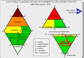 Geologi Muslim: LAPORAN PETROGRAFI : BATUAN BEKU NON ...