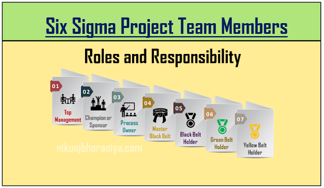 Six Sigma Project Team Members Roles and Responsibility