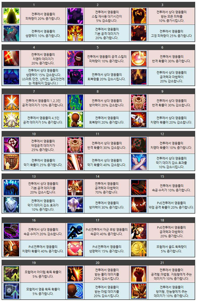 Seven Knights Korean New Mastery - Suhandri Blogs Site