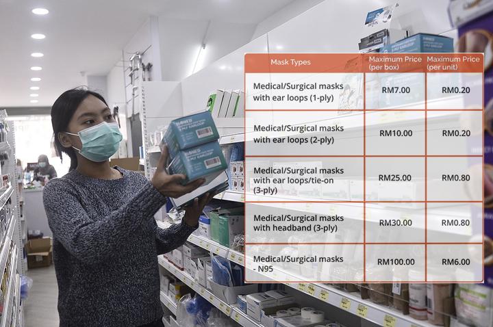 Harga Siling Topeng Muka (Surgical/Medical) di Malaysia