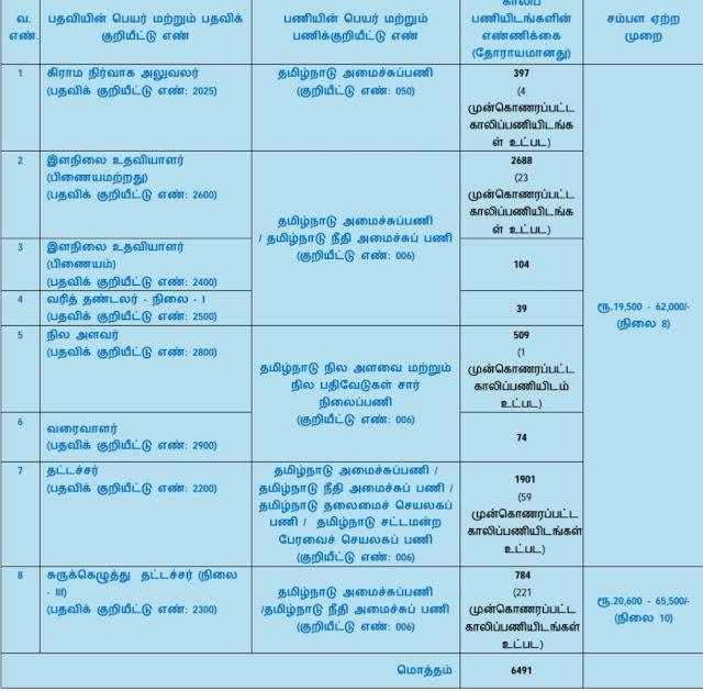 TNPSC - குரூப் நான்கு தேர்வுக்கான அறிவிக்கை மற்றும் காலிப்பணியிட விபரம் வெளியீடு ( APPLY TNPSC ONLINE DIRECT LINK )