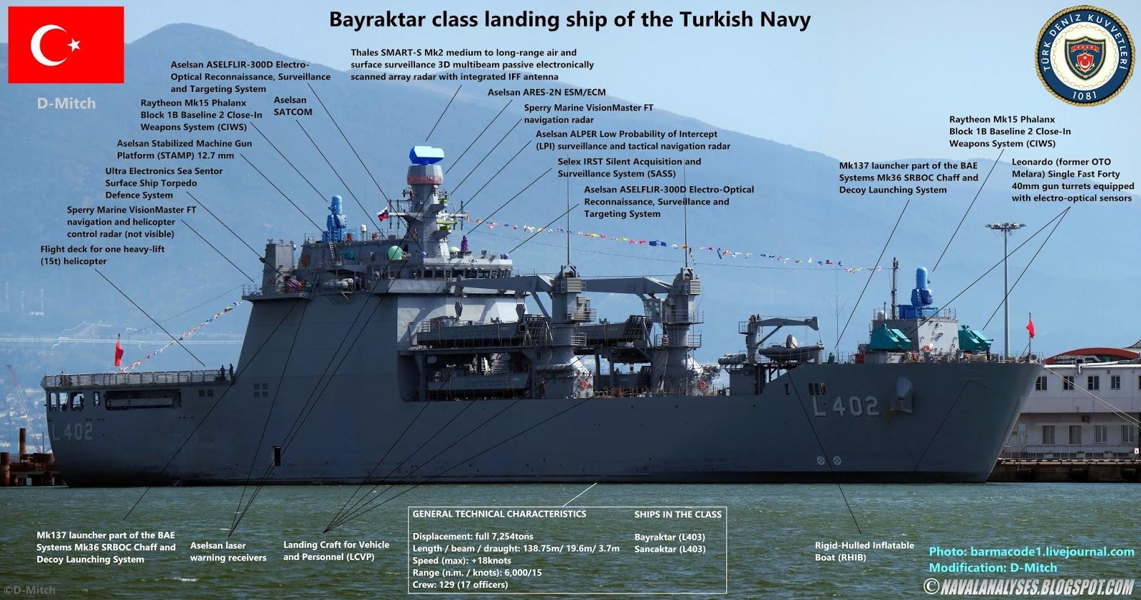 Turquia - Página 3 Bayraktar%2Bclass