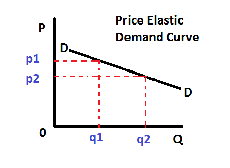 Business With Ease: Price Elasticity of Demand (P E D)