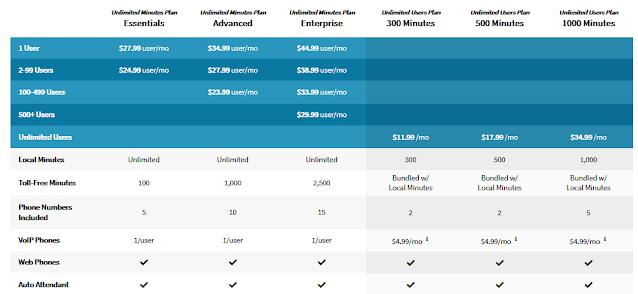 VirtualPBX VoIP Plans - Pricing