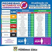 Veja os números atualizados da Covid-19 em Pedreiras