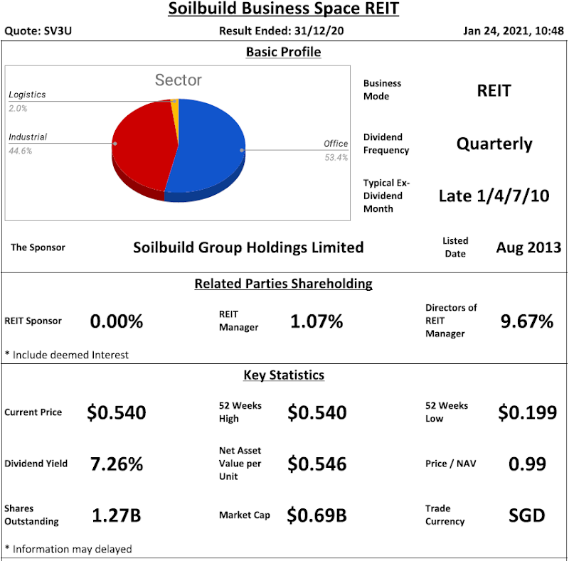 Soilbuild Business Space REIT Review @ 24 January 2021