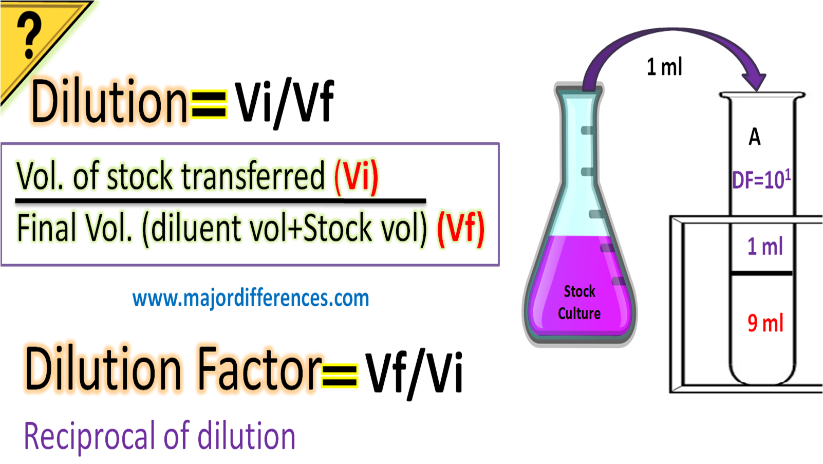 Difference between Dilution and Dilution factor in Microbiology