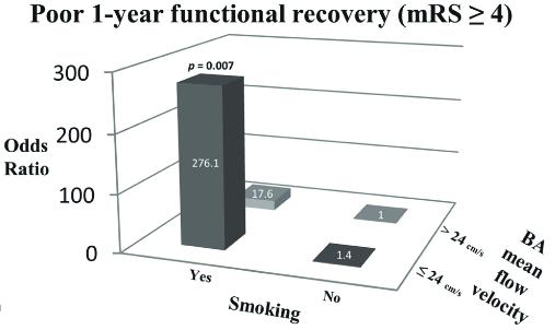 図:椎骨動脈乖離の予後と喫煙歴