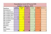 Pasca Status Zona Hijau, Angka Pasien Covid19 di Kobi Cenderung Naik