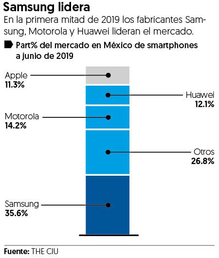 Estas 5 firmas lideran el mercado los smartphones en México