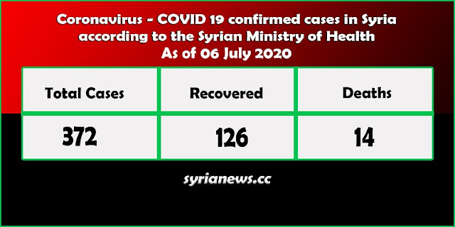 New Cases of COVID-19 in Syria Raise the Total to 372