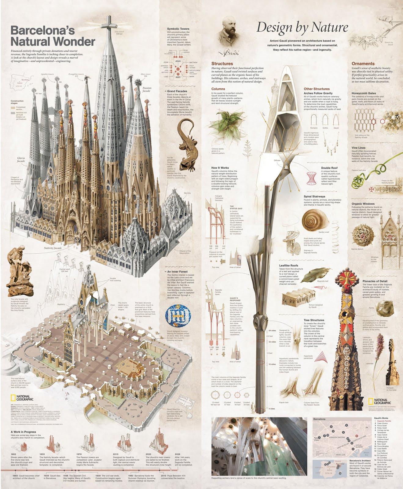 Architettura catania sagrada familia for Benito arredo urbano