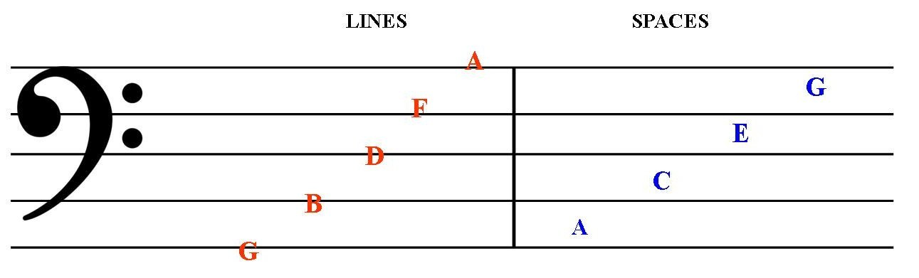 staff names letter bass music theory lines diagram spaces above telling lessons