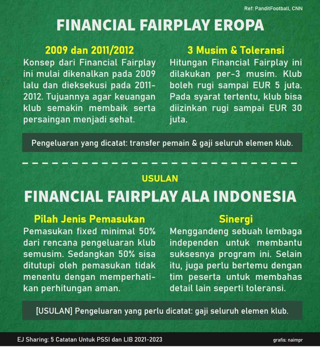 Financial Fairplay