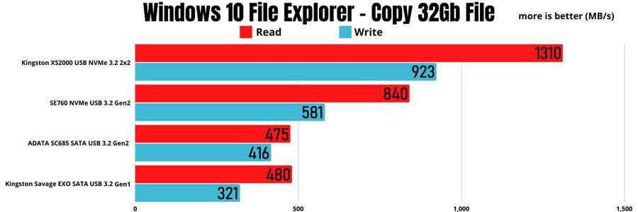 Kingston XS2000 USB 3.2 2x2 Windows Explore Copy 32gb File
