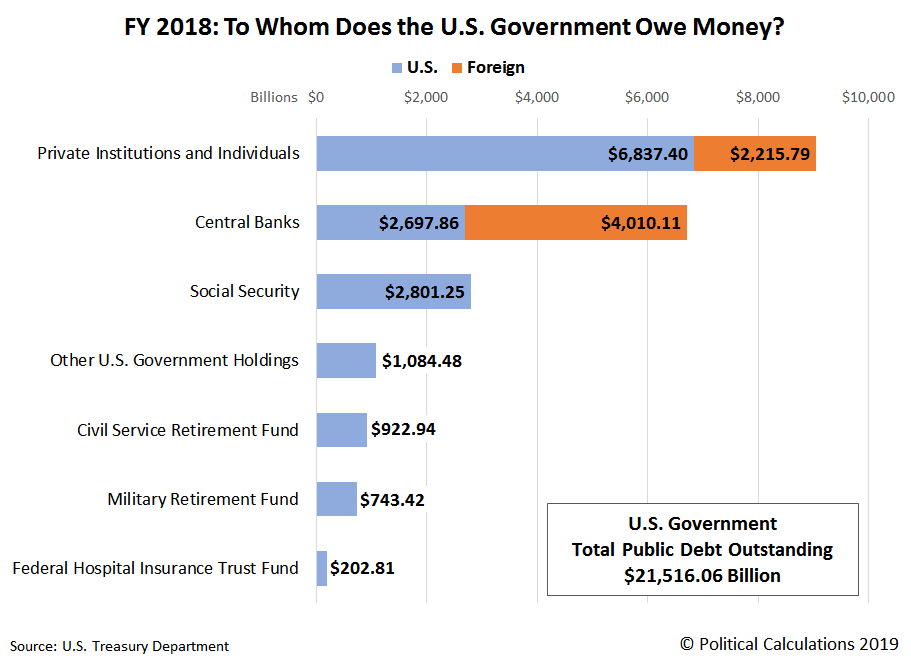 FY 2018: To Whom Does the U.S. Government Owe Money?