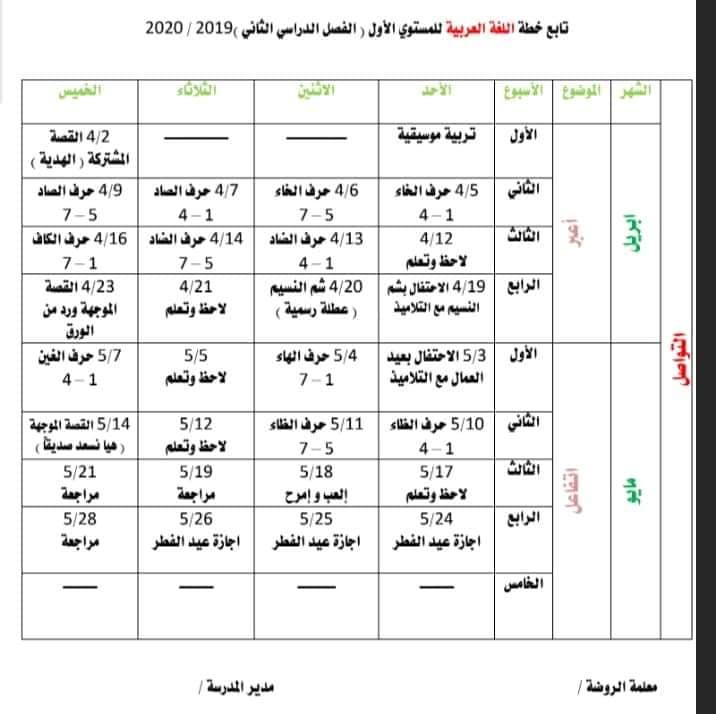 """خطة كي جي """"المستوى الاول"""" الفصل الدراسي الثاني 2020 في جميع المواد 5"""