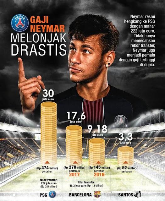Harga Neymar dari tahun ke tahun bertambah mahal