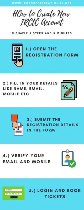IRCTC Registration Infographics