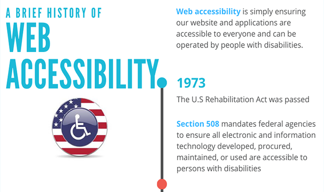 A Brief History of Web Accessibility History Timeline