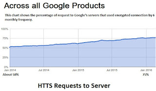 Overall Encryption of Google Products reached 75 percent