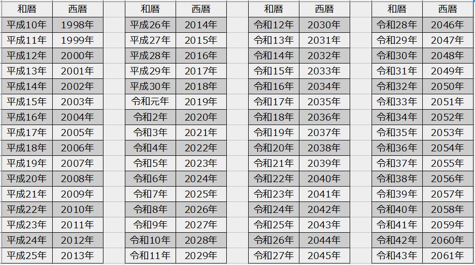 西暦 和 暦 早見 表 pdf