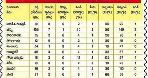 Telugu web world vegetables and its vitamins content detailed chart in also rh teluguwebworldspot