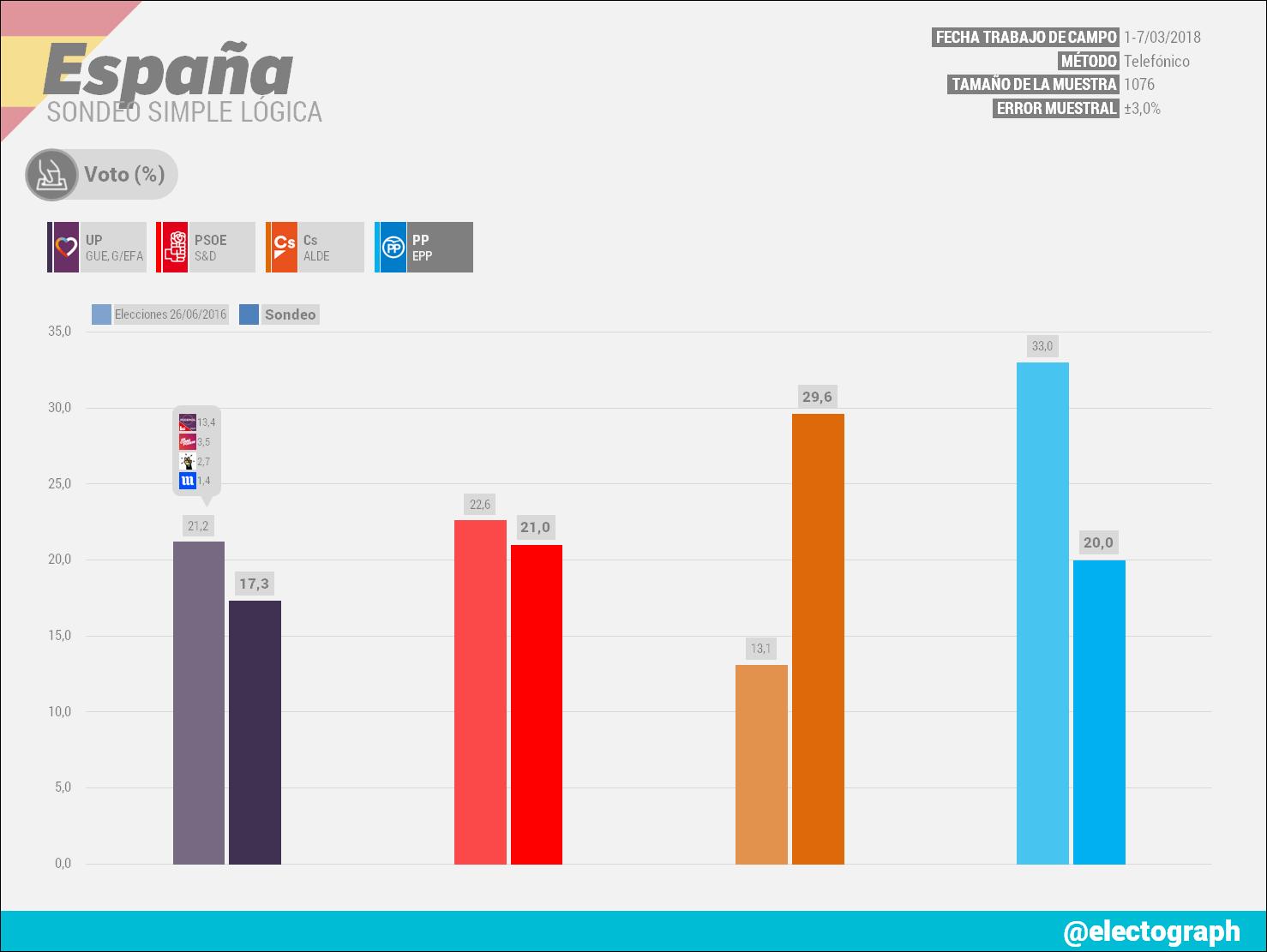 Gráfico de la encuesta para elecciones generales en España realizada por Simple Lógica en marzo de 2018