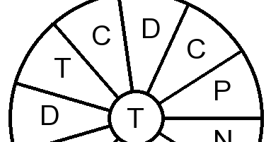 Research Fundermentals: Doctoral Training Wordwheel (DTW)