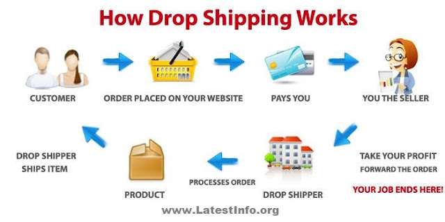Dropshipping In India   How to start dropshipping business in india