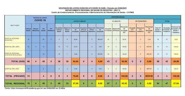 95,56% da taxa de ocupação dos leitos de UTI do SUS (02 vagas)  e 100%  particular dos Hospitais do Vale do Ribeira (23/06)